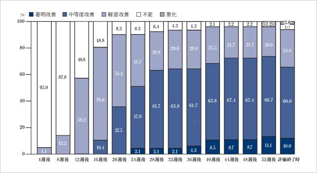 ミノキシジル5%製剤の長期投与試験結果