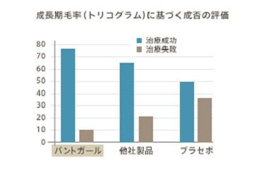 パントガールの有効性評価グラフ その2