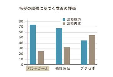 パントガールの有効性評価グラフ その1