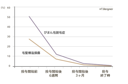 パントガール 期間別有効性評価グラフ