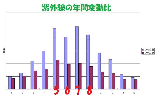 紫外線の年間変動比